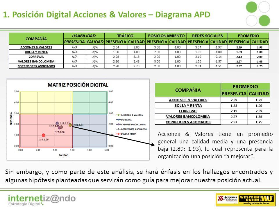 Resumen El objetivo central de la siguiente matriz, es el de mostrar cual es la posición de Acciones & Valores S.A.