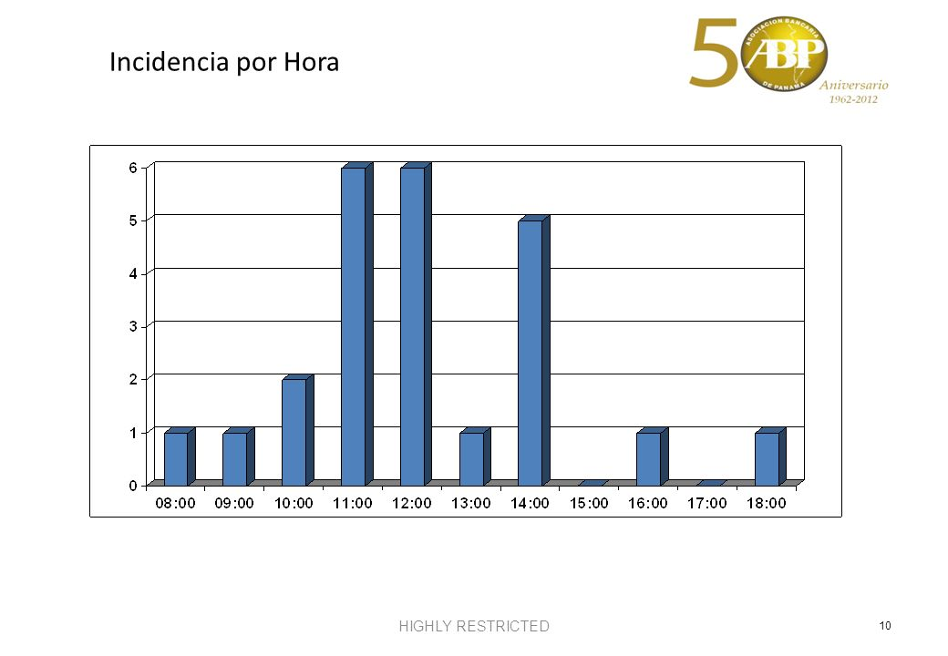 Incidencia por Hora HIGHLY RESTRICTED 10 1 1