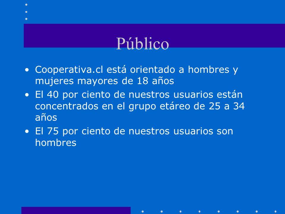 Público Cooperativa.cl está orientado a hombres y mujeres mayores de 18 años El 40 por ciento de nuestros usuarios están concentrados en el grupo etáreo de 25 a 34 años El 75 por ciento de nuestros usuarios son hombres