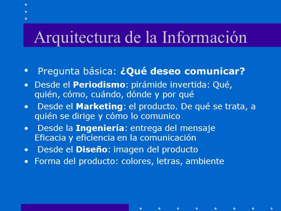 Arquitectura de la Información Pregunta básica: ¿Qué deseo comunicar.