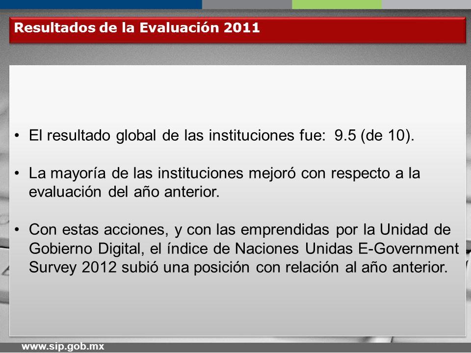 www.sip.gob.mx Evaluación 2012