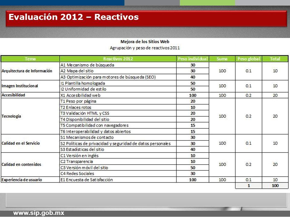 www.sip.gob.mx Evaluación 2012 – Reactivos (2) Mecanismo de Búsqueda.