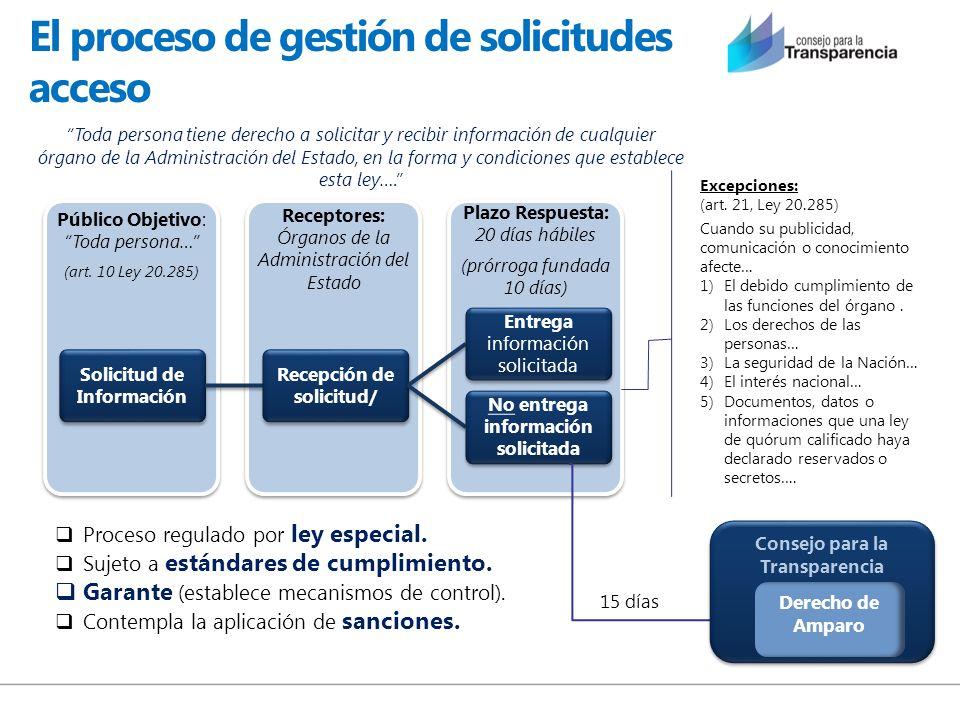 El proceso de gestión de solicitudes acceso Plazo Respuesta: 20 días hábiles (prórroga fundada 10 días) Receptores: Órganos de la Administración del E