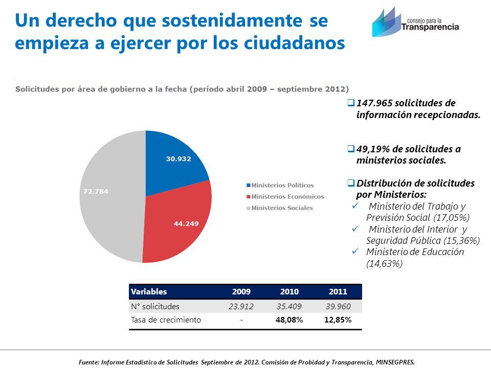 Un derecho que sostenidamente se empieza a ejercer por los ciudadanos Fuente: Informe Estadístico de Solicitudes Septiembre de 2012. Comisión de Probi
