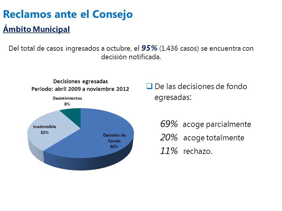 Reclamos ante el Consejo Ámbito Municipal Del total de casos ingresados a octubre, el 95% (1.436 casos) se encuentra con decisión notificada. De las d
