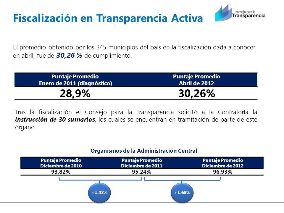 Organismos de la Administración Central Fiscalización en Transparencia Activa Puntaje Promedio Enero de 2011 (diagnóstico) Puntaje Promedio Abril de 2