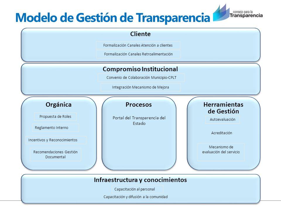 Modelo de Gestión de Transparencia Compromiso Institucional Infraestructura y conocimientos Orgánica Procesos Herramientas de Gestión Cliente Formaliz