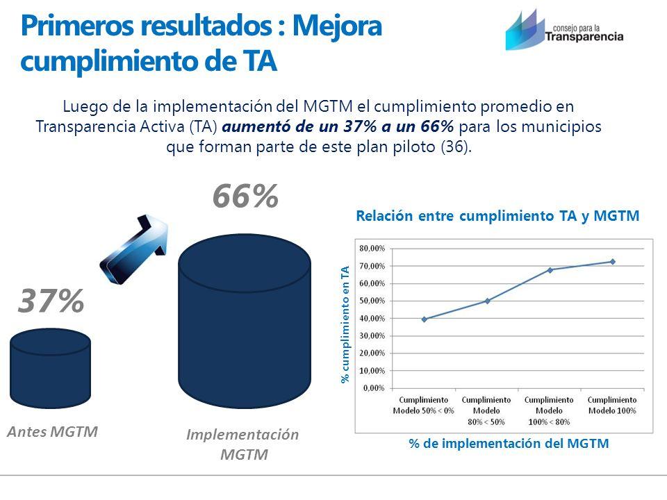 Primeros resultados : Mejora cumplimiento de TA Luego de la implementación del MGTM el cumplimiento promedio en Transparencia Activa (TA) aumentó de u