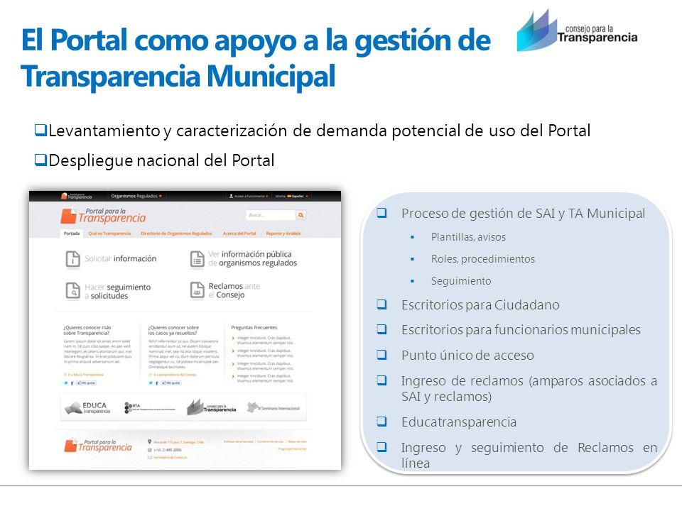 El Portal como apoyo a la gestión de Transparencia Municipal Proceso de gestión de SAI y TA Municipal Plantillas, avisos Roles, procedimientos Seguimi