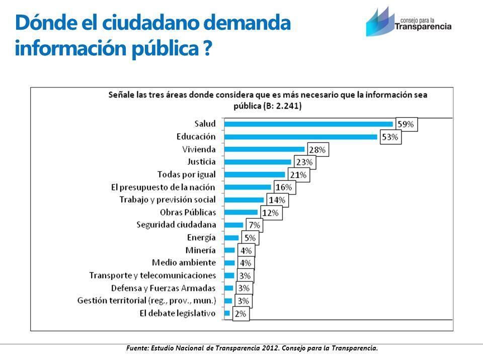 Dónde el ciudadano demanda información pública ? Fuente: Estudio Nacional de Transparencia 2012. Consejo para la Transparencia.