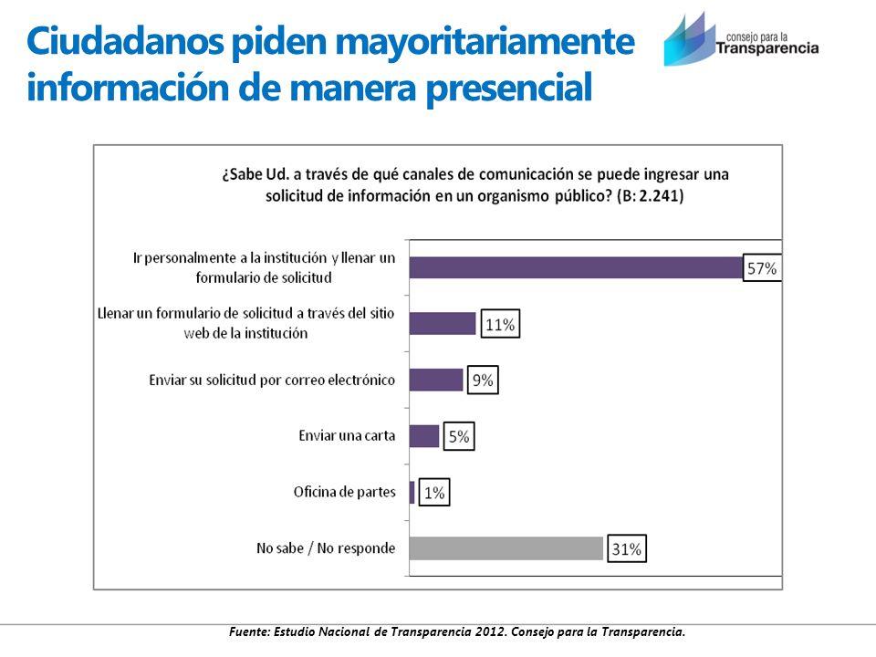 Ciudadanos piden mayoritariamente información de manera presencial Fuente: Estudio Nacional de Transparencia 2012. Consejo para la Transparencia.