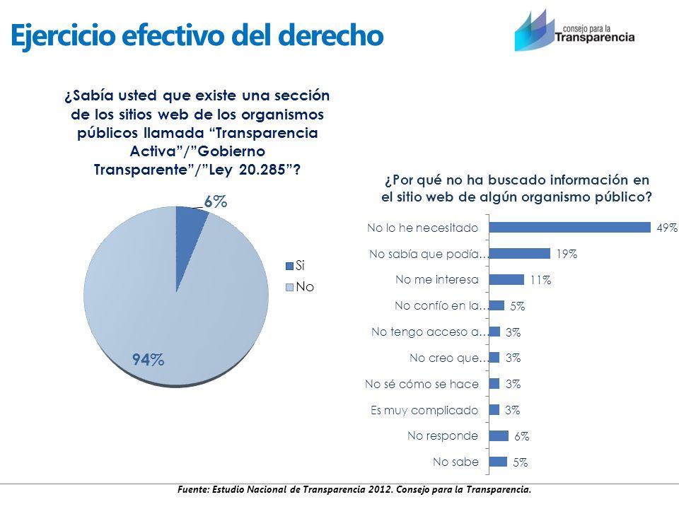 Ejercicio efectivo del derecho Fuente: Estudio Nacional de Transparencia 2012. Consejo para la Transparencia.