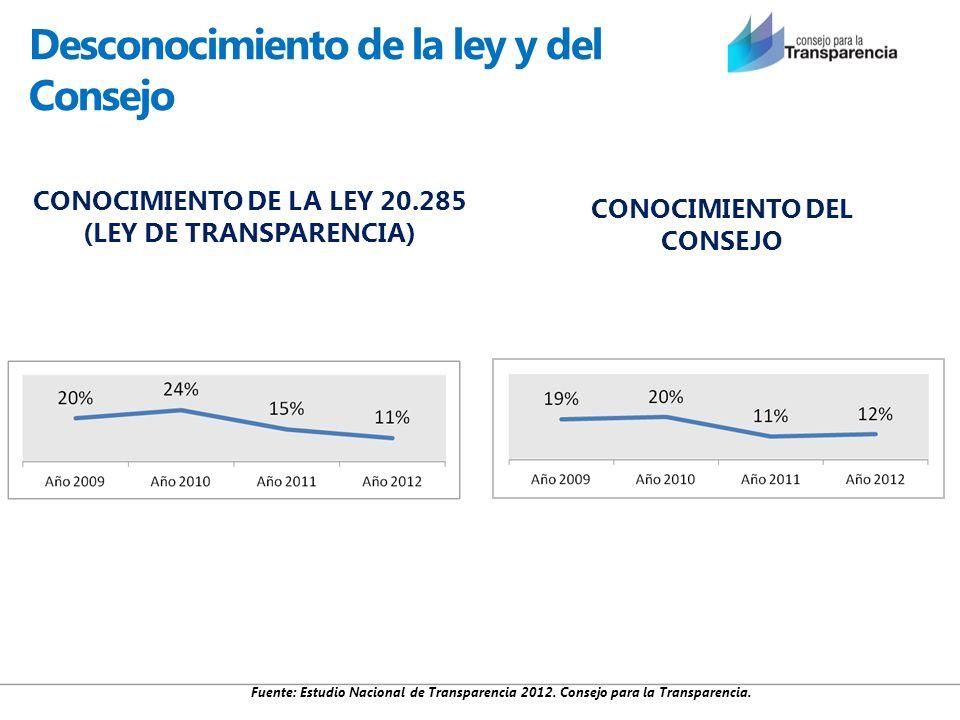 Desconocimiento de la ley y del Consejo CONOCIMIENTO DEL CONSEJO CONOCIMIENTO DE LA LEY 20.285 (LEY DE TRANSPARENCIA) Fuente: Estudio Nacional de Tran