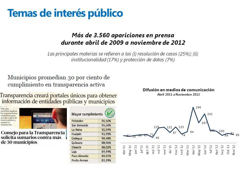 Temas de interés público Las principales materias se refieren a los (i) resolución de casos (25%); (ii) institucionalidad (17%) y protección de datos