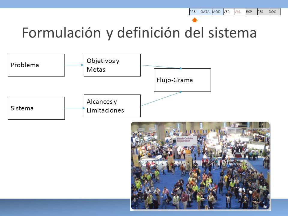 PRBDATA VERI MOD VAL EXPRESDOC Formulación y definición del sistema Problema Objetivos y Metas Sistema Alcances y Limitaciones Flujo-Grama