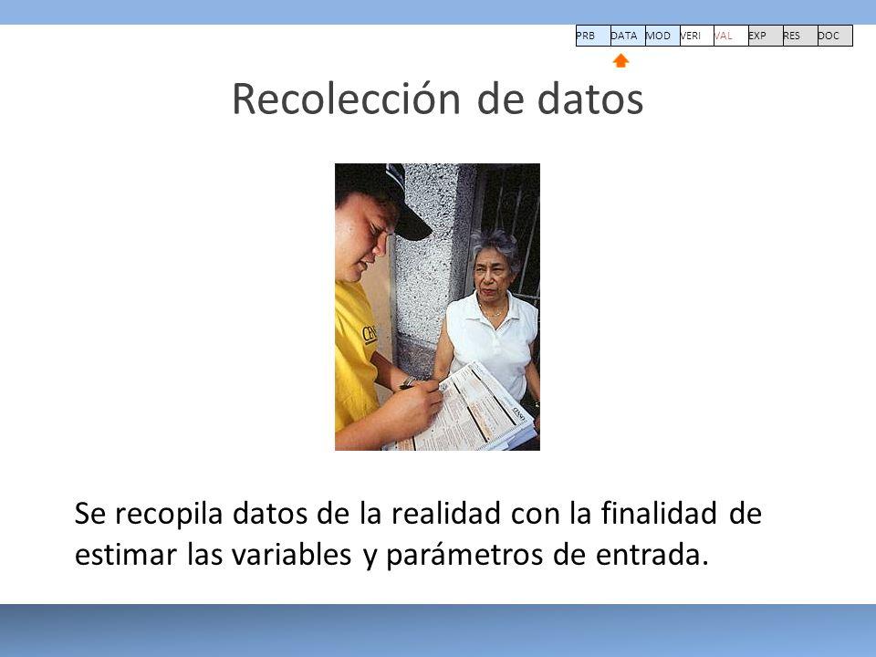 Recolección de datos PRBDATA VERI MOD VAL EXPRESDOC Se recopila datos de la realidad con la finalidad de estimar las variables y parámetros de entrada