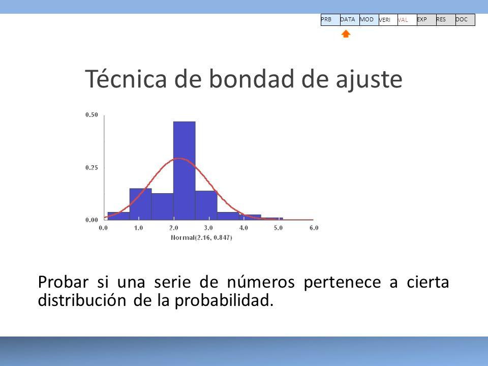 Técnica de bondad de ajuste PRBDATA VERI MOD VAL EXPRESDOC Probar si una serie de números pertenece a cierta distribución de la probabilidad.