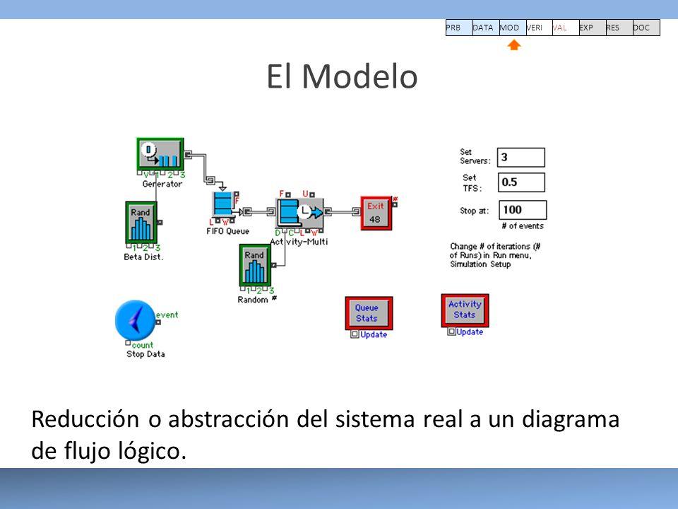 El Modelo PRBDATA VERI MOD VAL EXPRESDOC Reducción o abstracción del sistema real a un diagrama de flujo lógico.