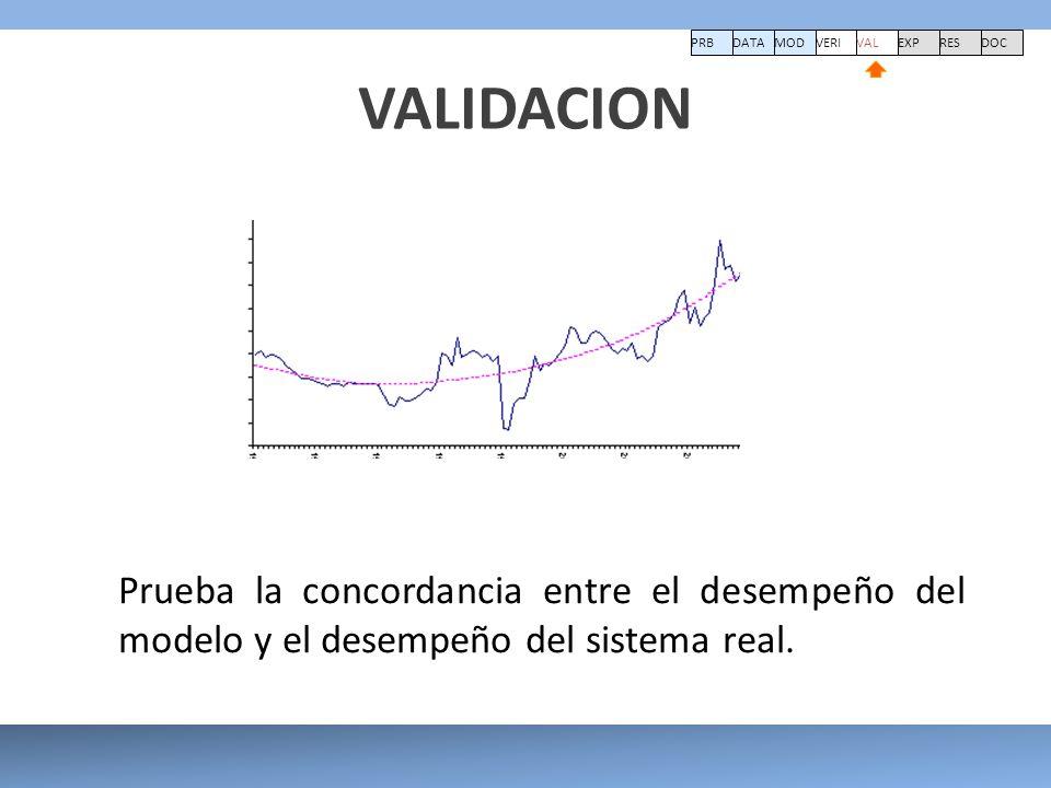 VALIDACION Prueba la concordancia entre el desempeño del modelo y el desempeño del sistema real. PRBDATA VERI MOD VAL EXPRESDOC