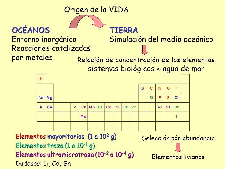 industrializacióncontaminación metálica competencia Secuencia Evolutiva (adaptación) V, Cr, Ni Fueron tóxicos.