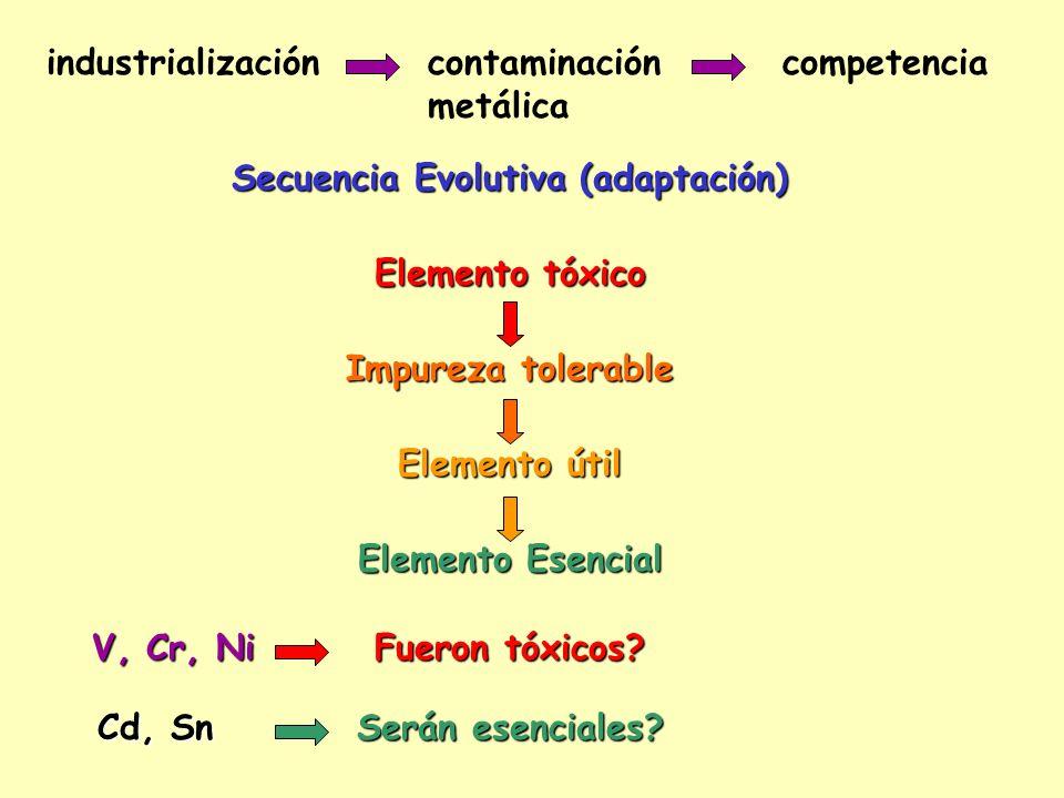industrializacióncontaminación metálica competencia Secuencia Evolutiva (adaptación) V, Cr, Ni Fueron tóxicos? Cd, Sn Serán esenciales? Elemento tóxic