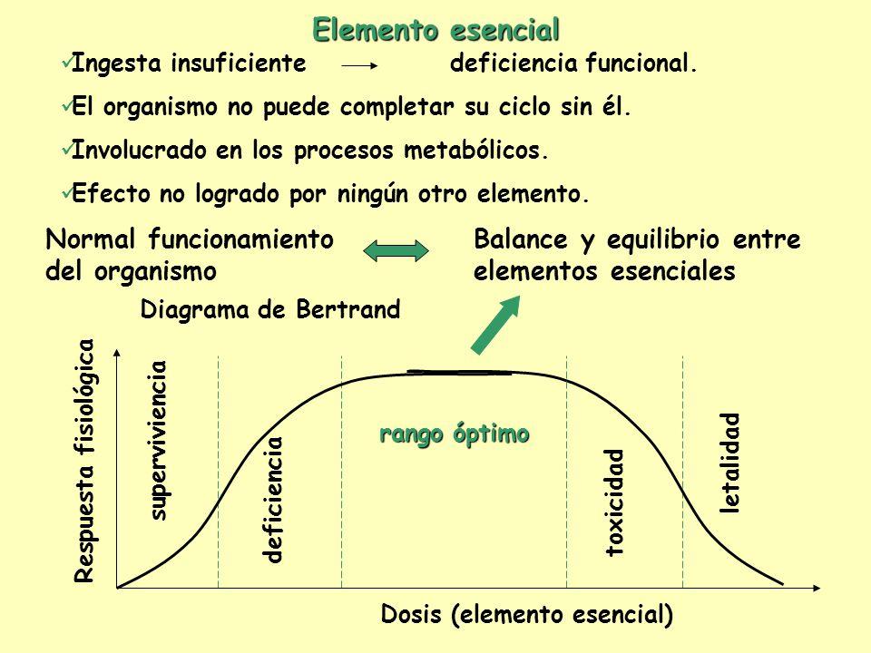Elemento esencial Ingesta insuficiente deficiencia funcional. El organismo no puede completar su ciclo sin él. Involucrado en los procesos metabólicos