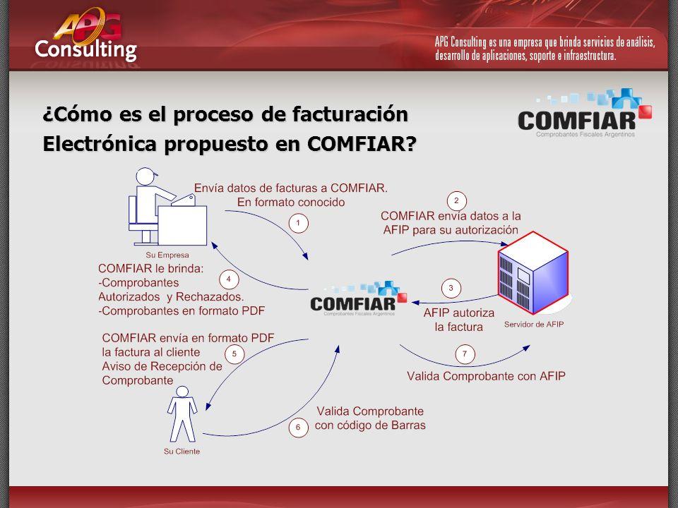 Modos de Licenciamiento de COMFIAR COMFIAR puede ser instalado como solución in-house en su Empresa o adquirido como servicio prestado desde APG Consulting por un abono mensual