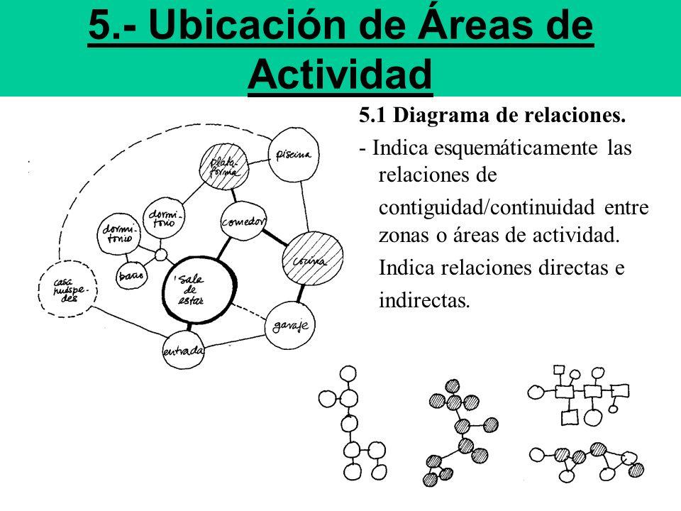 5.1 Diagrama de relaciones. - Indica esquemáticamente las relaciones de contiguidad/continuidad entre zonas o áreas de actividad. Indica relaciones di