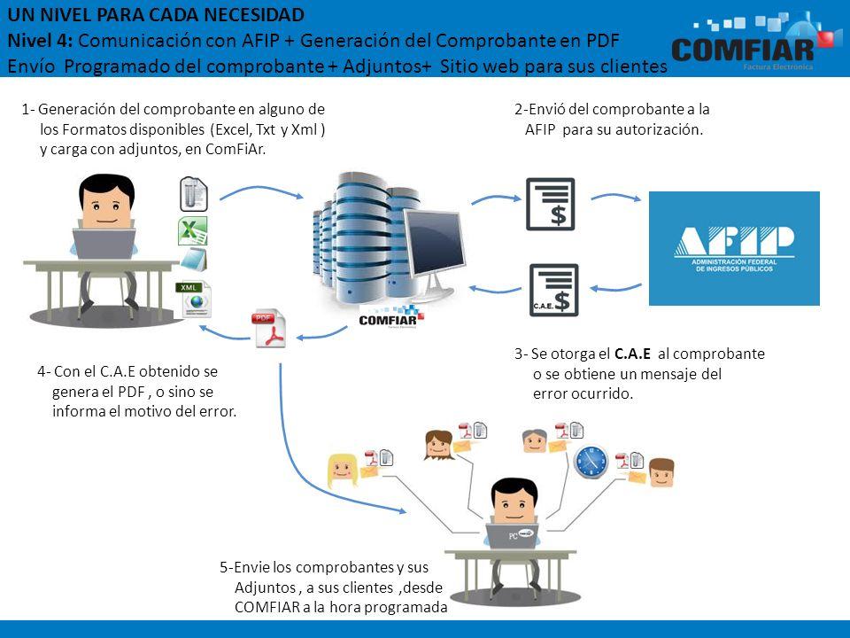 UN NIVEL PARA CADA NECESIDAD Nivel 4: Comunicación con AFIP + Generación del Comprobante en PDF Envío Programado del comprobante + Adjuntos+ Sitio web