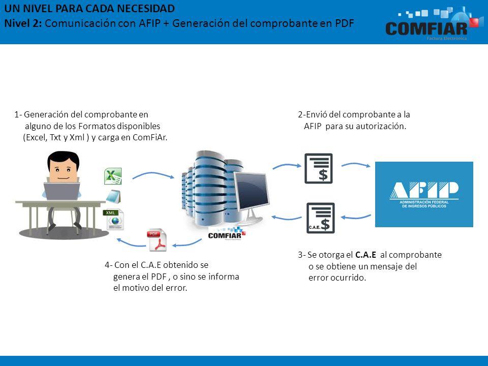 UN NIVEL PARA CADA NECESIDAD Nivel 2: Comunicación con AFIP + Generación del comprobante en PDF 4- Con el C.A.E obtenido se genera el PDF, o sino se i