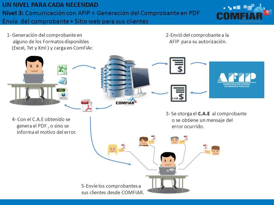 UN NIVEL PARA CADA NECESIDAD Nivel 3: Comunicación con AFIP + Generación del Comprobante en PDF Envío del comprobante + Sitio web para sus clientes 4-