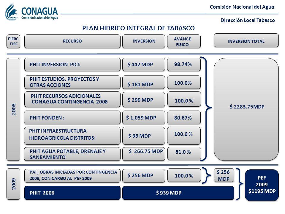 PLAN HIDRICO INTEGRAL DE TABASCO Comisión Nacional del Agua Dirección Local Tabasco HIDROAGRICOLA DISTRITOS: $ 36 MDP