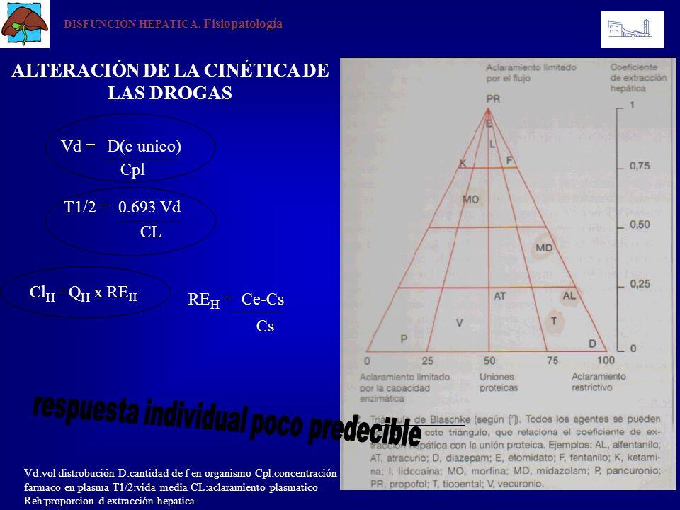DISFUNCIÓN HEPATICA. Fisiopatología ALTERACIÓN DE LA CINÉTICA DE LAS DROGAS Vd = D(c unico) Cpl T1/2 = 0.693 Vd CL Vd:vol distrobución D:cantidad de f