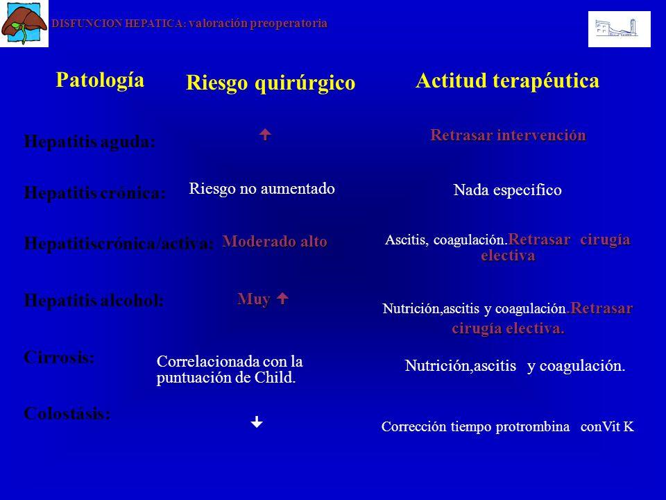 Patología Hepatitis aguda: Hepatitis crónica: Hepatitiscrónica/activa: Hepatitis alcohol: Cirrosis: Colostásis: Actitud terapéutica Retrasar intervenc