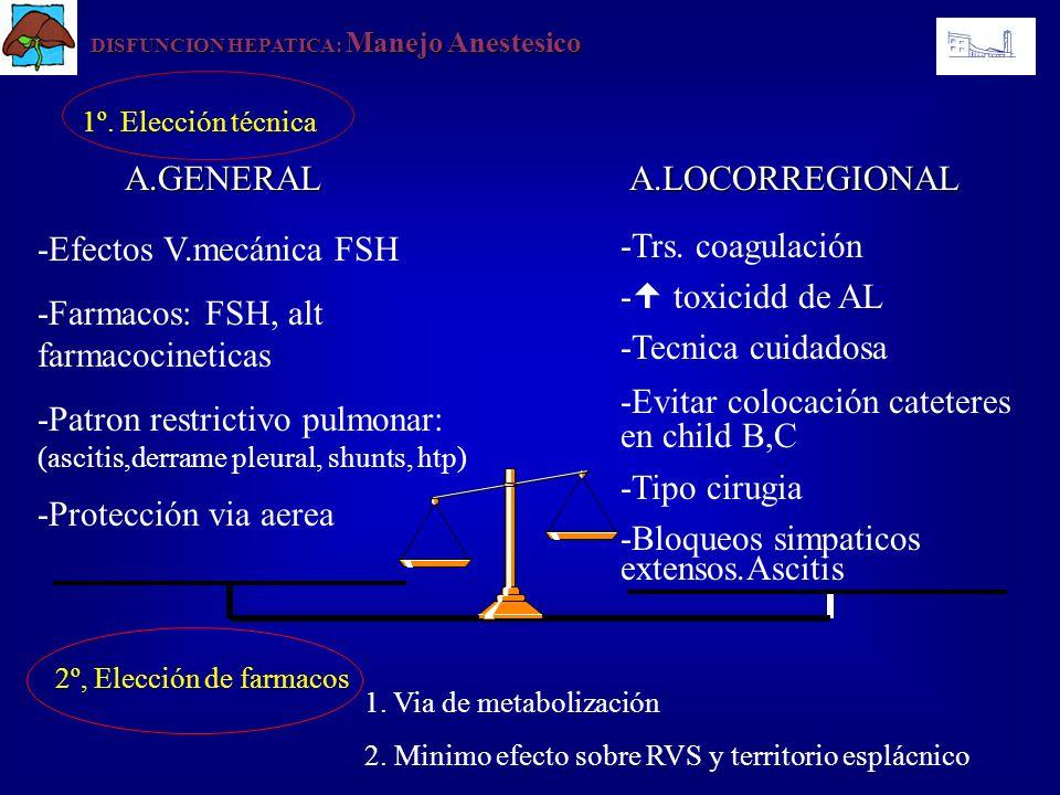 1º. Elección técnica DISFUNCION HEPATICA: Manejo Anestesico A.GENERAL A.LOCORREGIONAL A.GENERAL A.LOCORREGIONAL -Efectos V.mecánica FSH -Farmacos: FSH