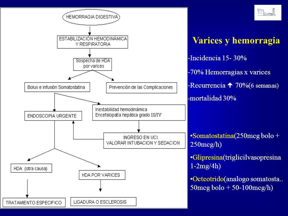 Somatostatina(250mcg bolo + 250mcg/h) Glipresina(triglicilvasopresina 1-2mg/4h) Octeotrido(analogo somatosta.. 50mcg bolo + 50-100mcg/h) Varices y hem