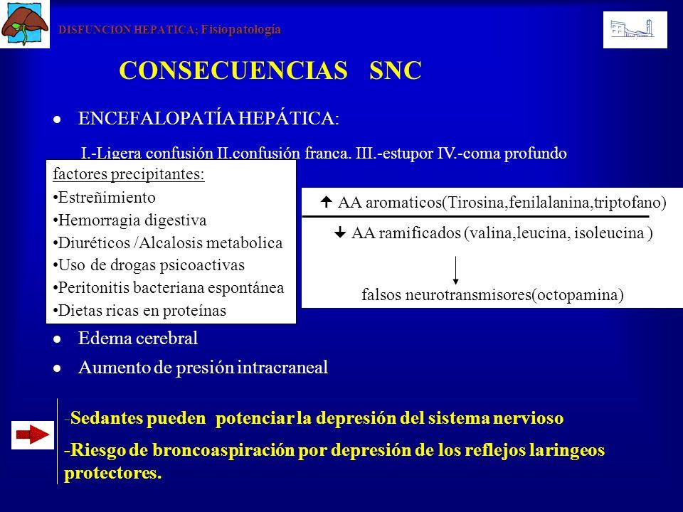 DISFUNCION HEPATICA; Fisiopatología ENCEFALOPATÍA HEPÁTICA: Edema cerebral Aumento de presión intracraneal CONSECUENCIAS SNC -Sedantes pueden potencia