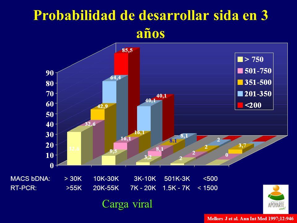 Probabilidad de desarrollar sida en 3 años MACS bDNA:> 30K10K-30K3K-10K501K-3K<500 RT-PCR:>55K20K-55K7K - 20K1.5K - 7K< 1500 Carga viral 8.1 Mellors J