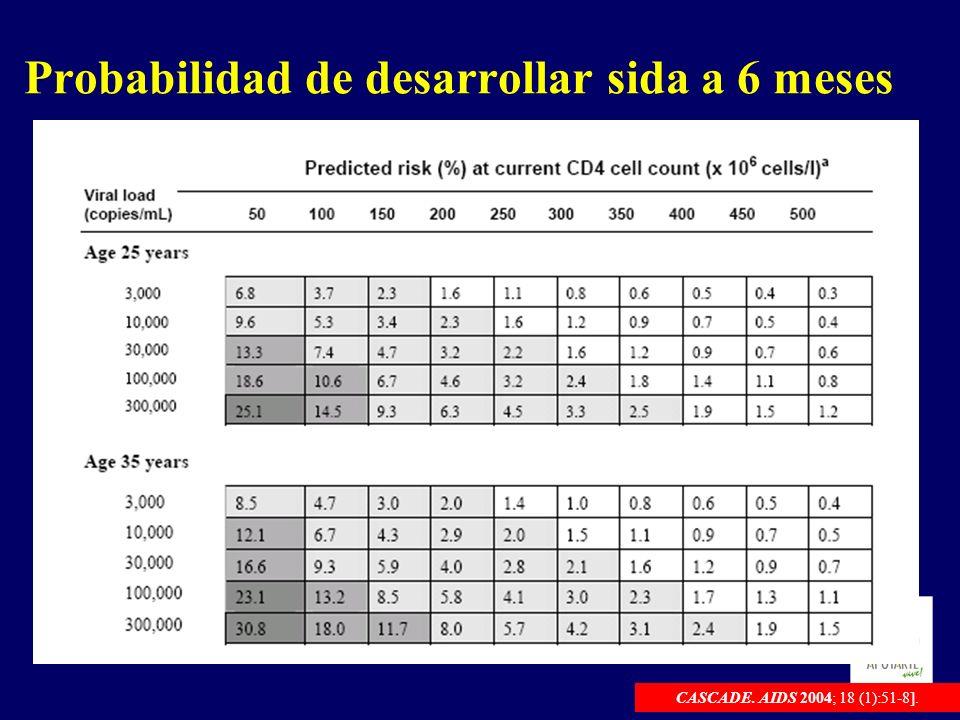 Probabilidad de desarrollar sida a 6 meses CASCADE. AIDS 2004; 18 (1):51-8].
