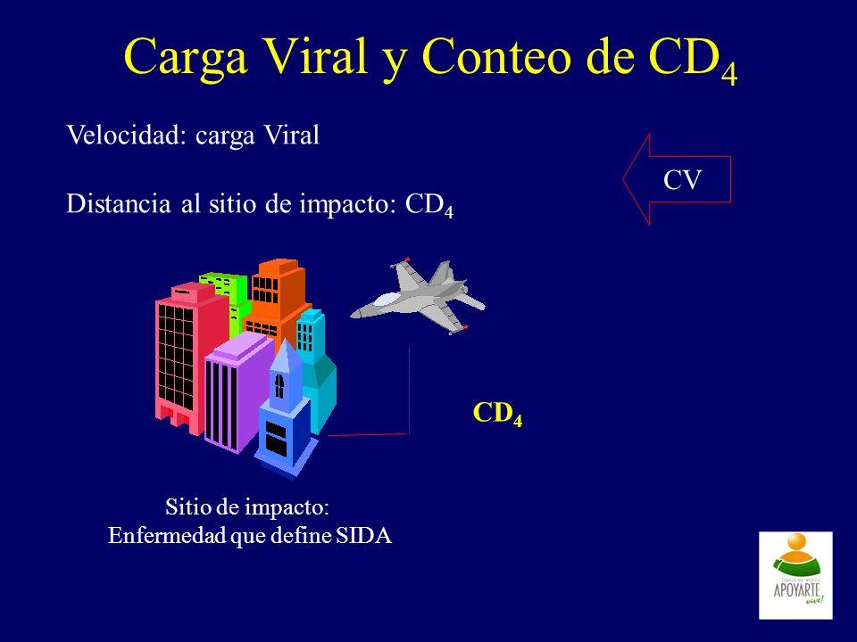 Carga Viral y Conteo de CD 4 Velocidad: carga Viral Distancia al sitio de impacto: CD 4 Sitio de impacto: Enfermedad que define SIDA CD 4 CV