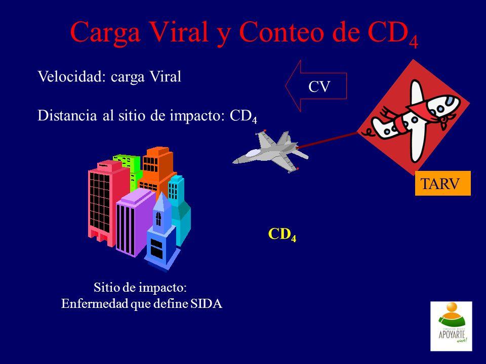 Carga Viral y Conteo de CD 4 Velocidad: carga Viral Distancia al sitio de impacto: CD 4 Sitio de impacto: Enfermedad que define SIDA CD 4 CV TARV