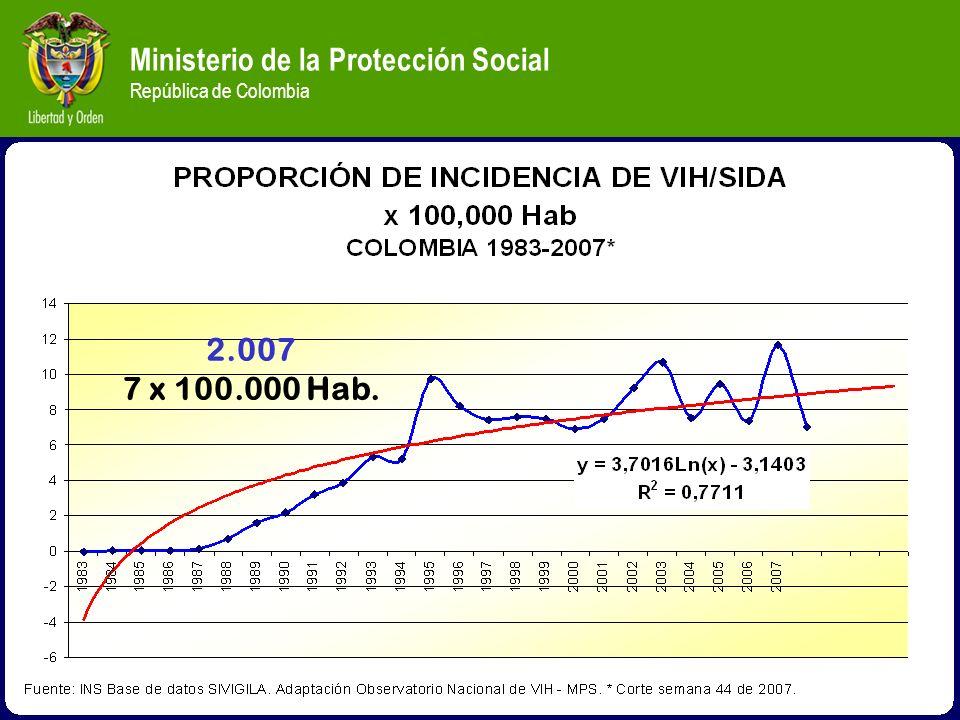 Ministerio de la Protección Social República de Colombia 2.007 7 x 100.000 Hab.