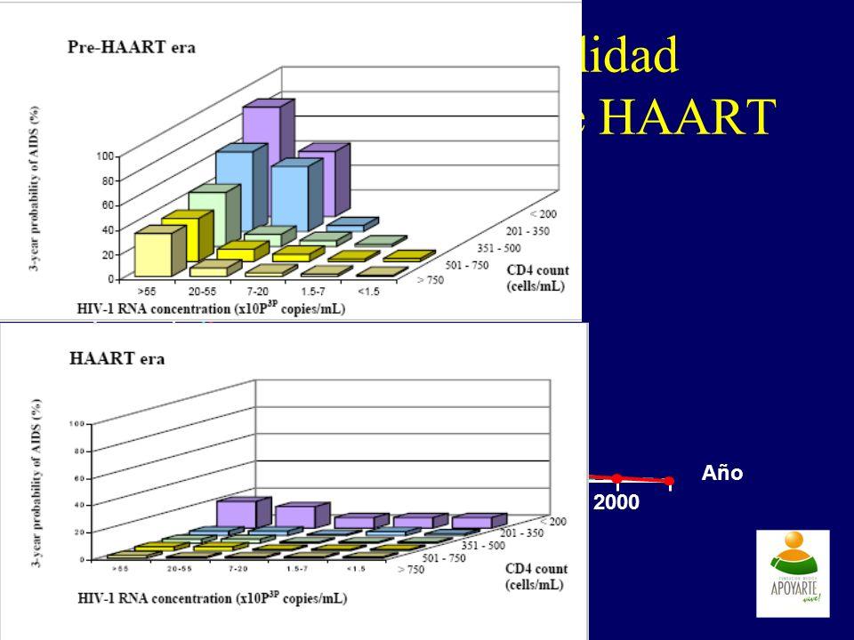 3.5 3.0 2.5 2.0 1.5 1.0 0.5 0 Incidencia por persona-año Año 19961997199819992000 Descenso en morbilidad desde la introducción de HAART