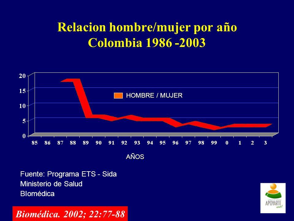 Relacion hombre/mujer por año Colombia 1986 -2003 Fuente: Programa ETS - Sida Ministerio de Salud BIomédica AÑOS HOMBRE / MUJER Biomédica. 2002; 22:77