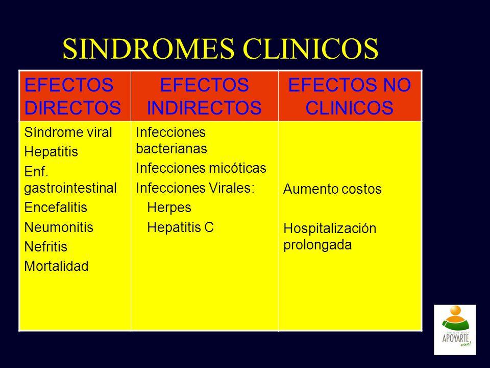 SINDROMES CLINICOS EFECTOS DIRECTOS EFECTOS INDIRECTOS EFECTOS NO CLINICOS Síndrome viral Hepatitis Enf. gastrointestinal Encefalitis Neumonitis Nefri