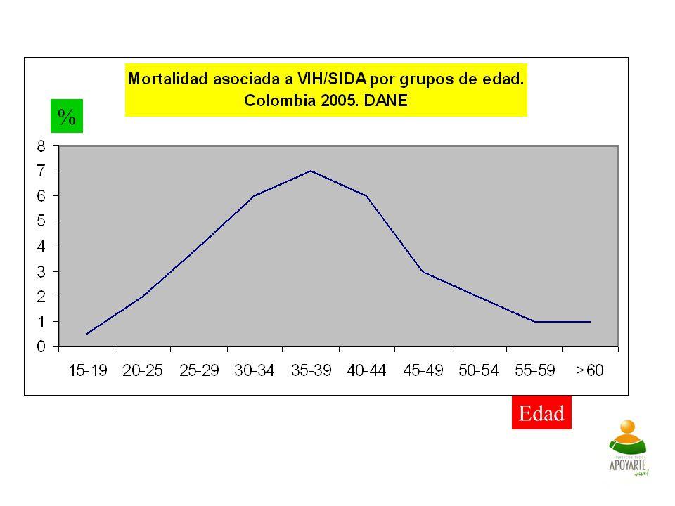 Probabilidad de desarrollar sida en 3 años MACS bDNA:> 30K10K-30K3K-10K501K-3K<500 RT-PCR:>55K20K-55K7K - 20K1.5K - 7K< 1500 Carga viral 8.1 Mellors J et al.
