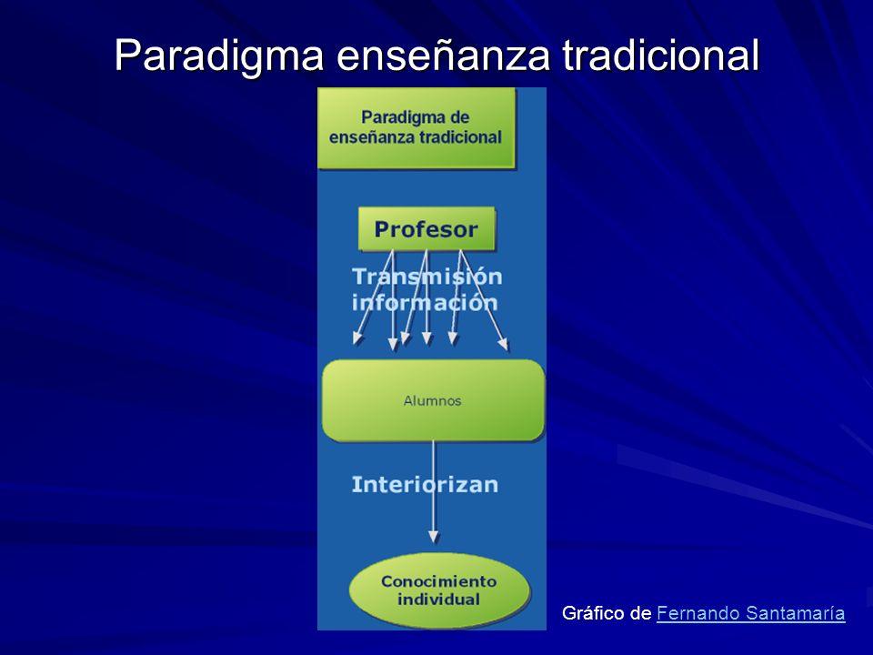Paradigma enseñanza tradicional Gráfico de Fernando SantamaríaFernando Santamaría