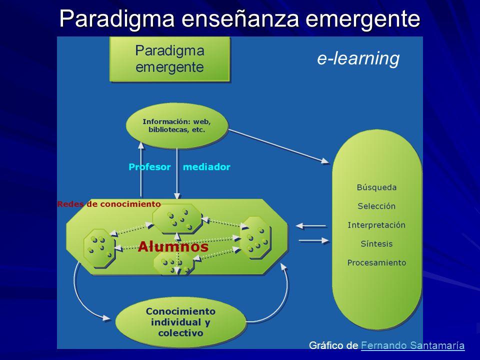 Paradigma enseñanza emergente e-learning Gráfico de Fernando SantamaríaFernando Santamaría