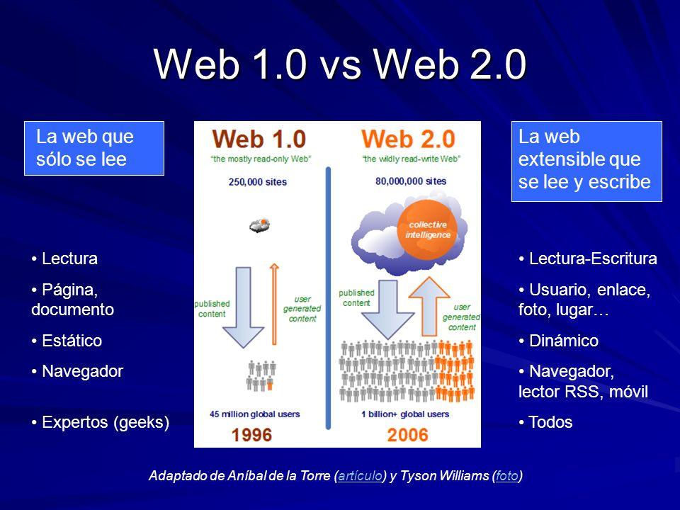 Web 1.0 vs Web 2.0 La web que sólo se lee La web extensible que se lee y escribe Lectura Página, documento Estático Navegador Expertos (geeks) Lectura