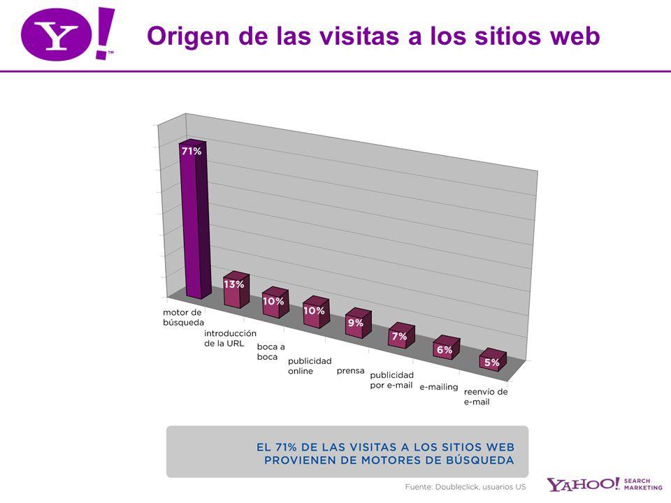 Origen de las visitas a los sitios web